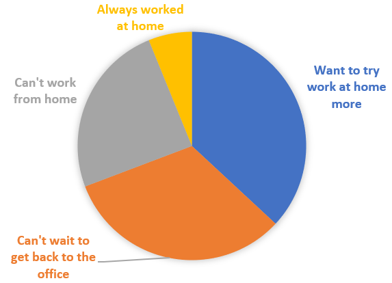 Covid-19 survey – 'working from home'